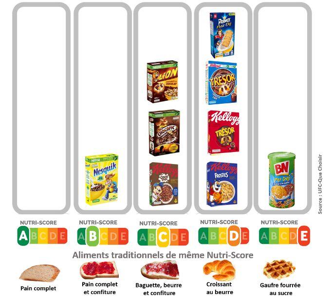 Nutri-Score pour 9 produits du petit déjeuner destinés aux enfants