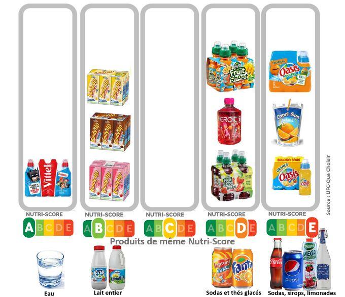 Nutri-Score pour 10 boissons destinées aux enfants