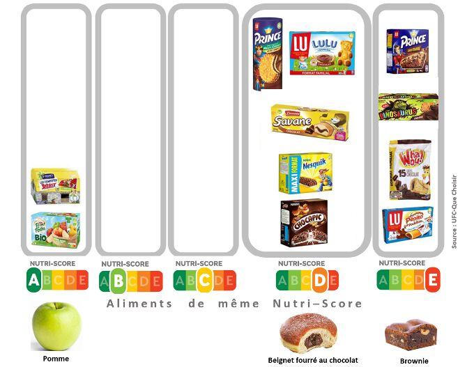 Nutri-Score pour 11 goûters destinés aux enfants