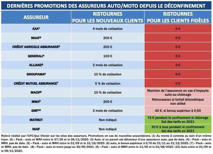 Tableau des dernières promotions des assureurs auto-moto depuis le déconfinement
