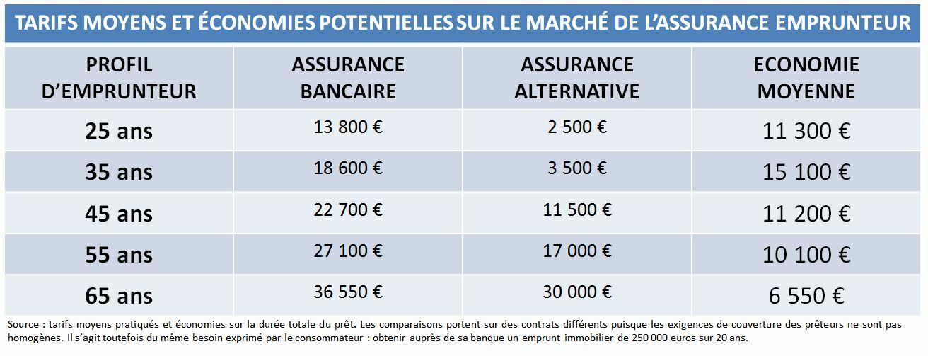 Tarifs moyens et économies potentielles sur le marché de l'assurance emprunteur