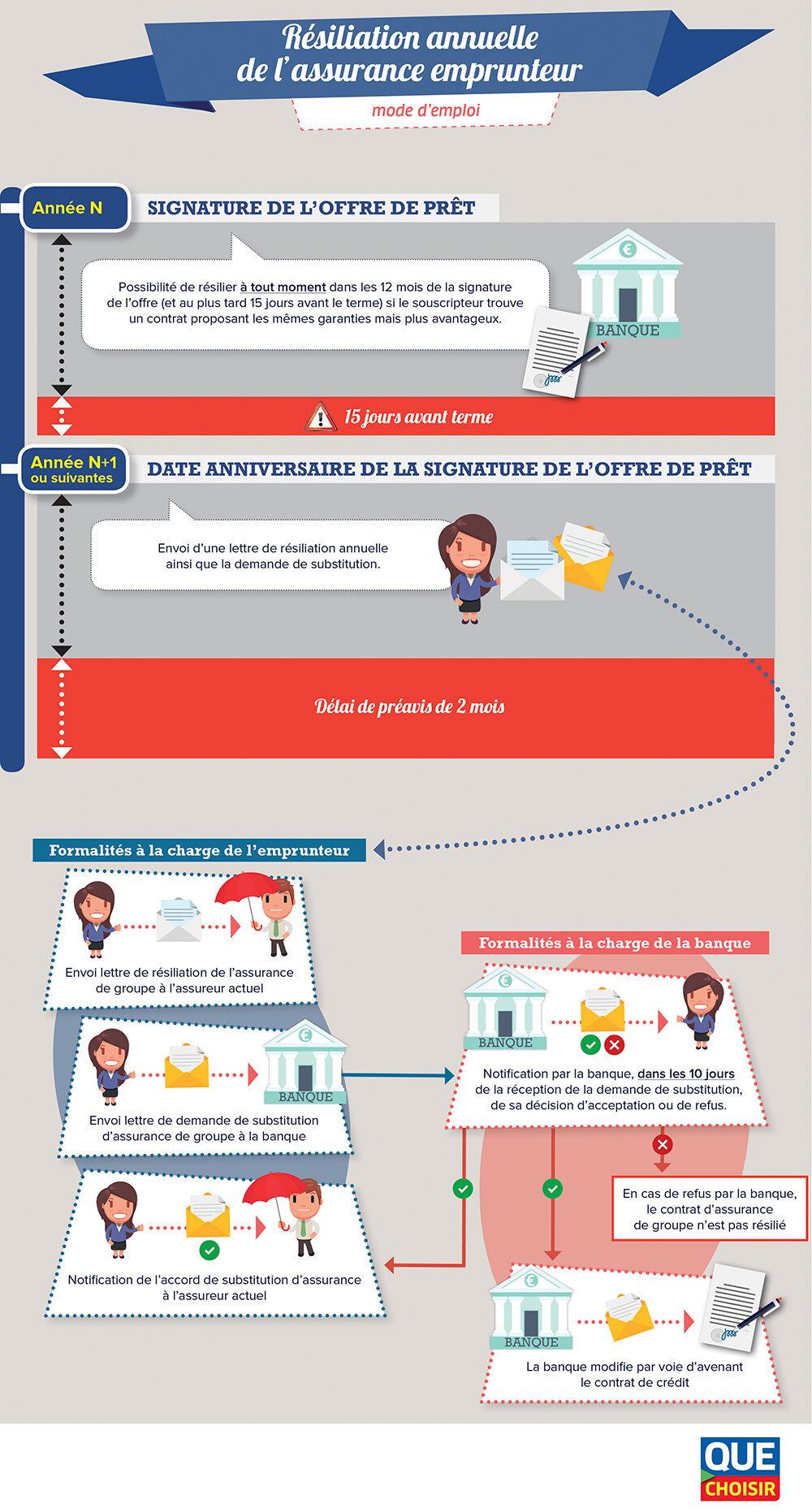 Infographie assurance emprunteur