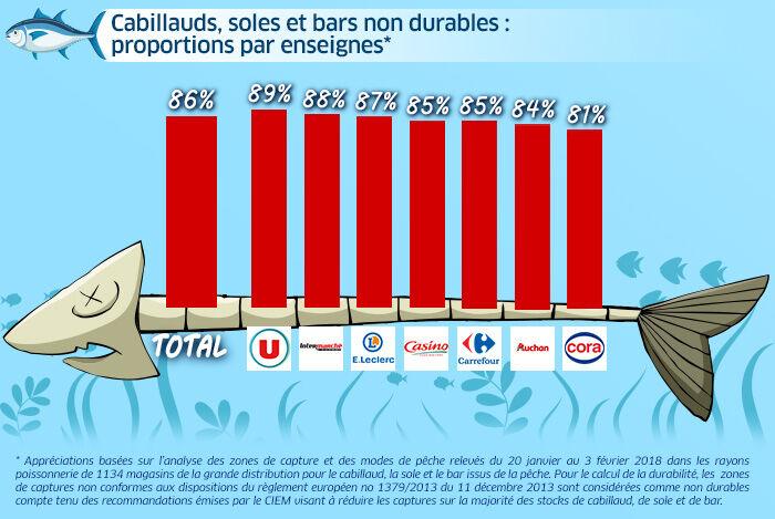 Infographie durabilité de la pêche 3 enseignes