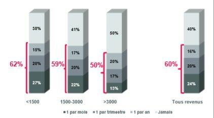 22% des consommateurs ayant des revenus mensuels compris entre 1500€ et 3000€ paient, chaque mois, des frais d'incidents bancaires
