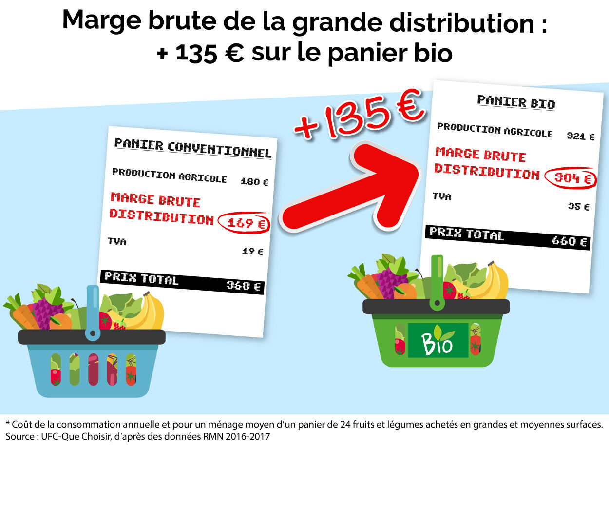 Marge brute de la grande distribution