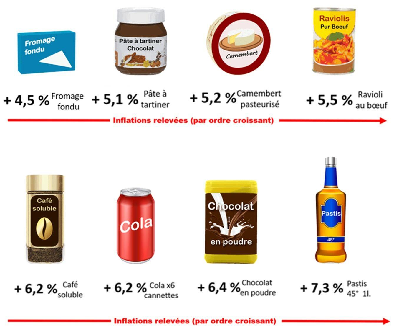 Inflation de différents produits