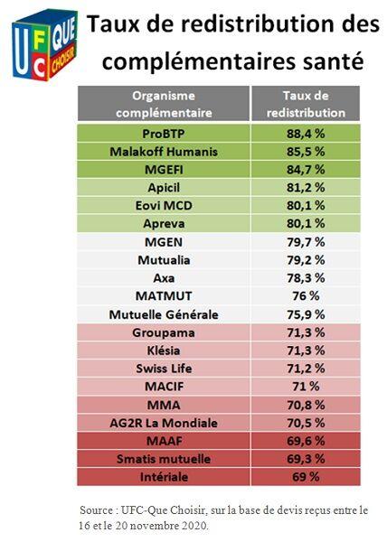 Tableau des taux de redistribution des complémentaires santé