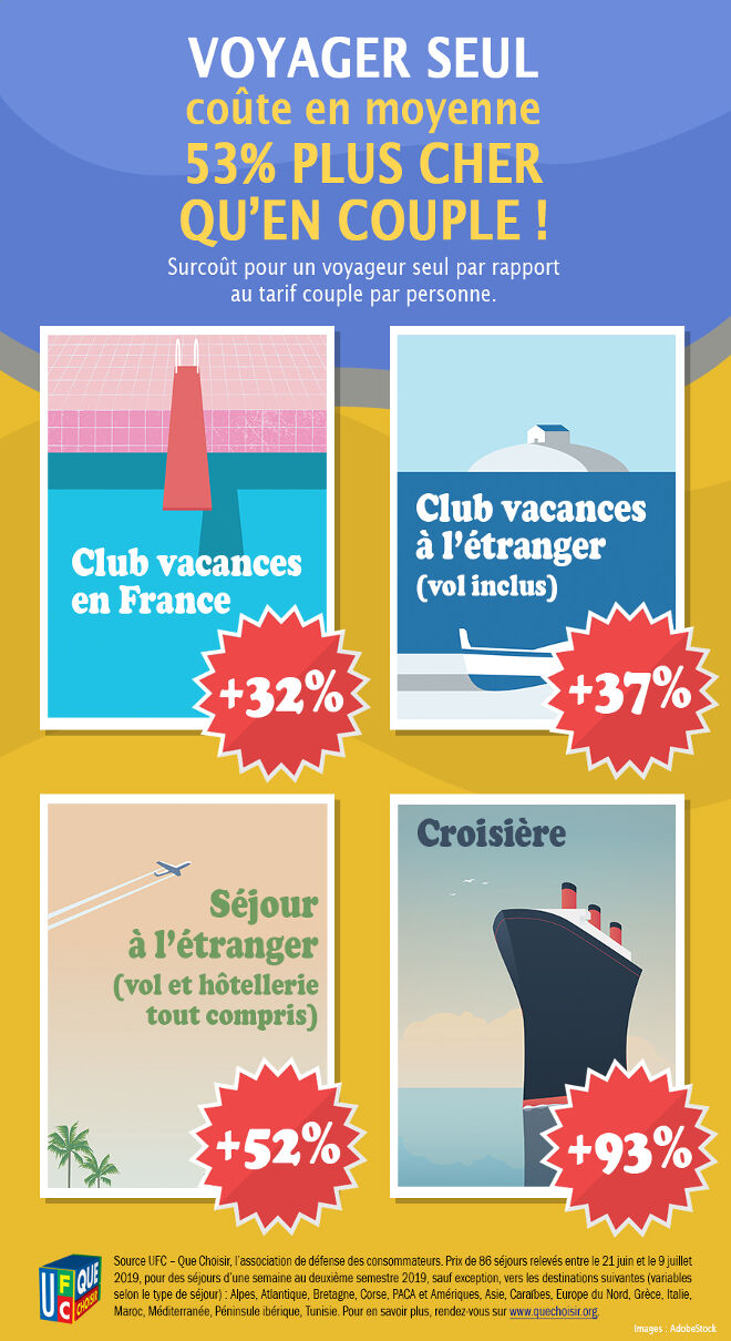 Infographie coût du voyage pour les célibataires
