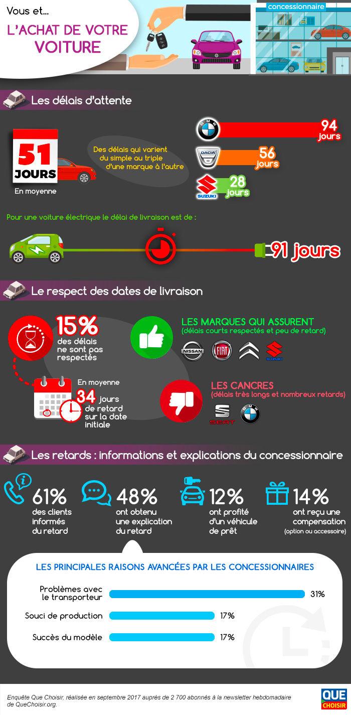 infographie-vous-et-lachat-de-votre-auto