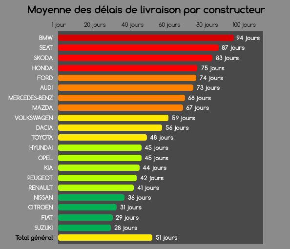 visu-moyenne-delais-livraison-par-constructeurs