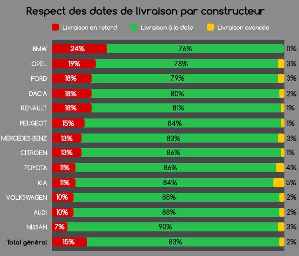 visu-respect-dates-livraison-par-constructeur