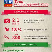 Appareil photo (infographie)Vous et votre appareil photo