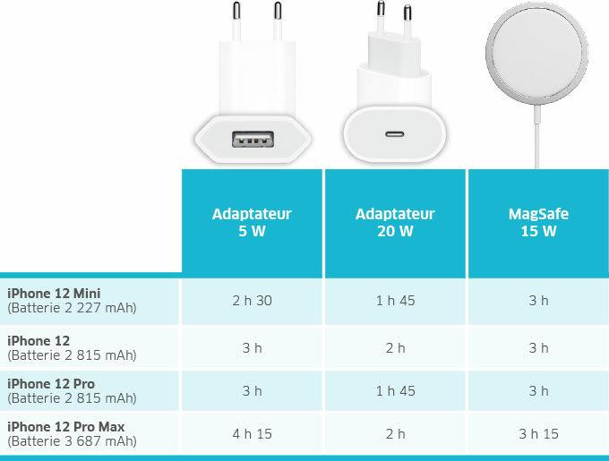 Temps de charge des iPhone 12, Mini, Pro et Pro Max selon les chargeurs