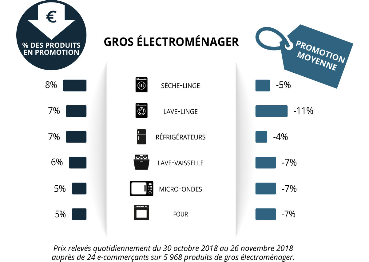 Black Friday gros electromenager