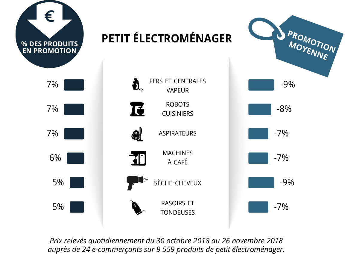 Black Friday petit electromenager