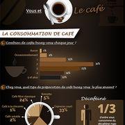 Café (infographie)Vous, le café et les cafetières
