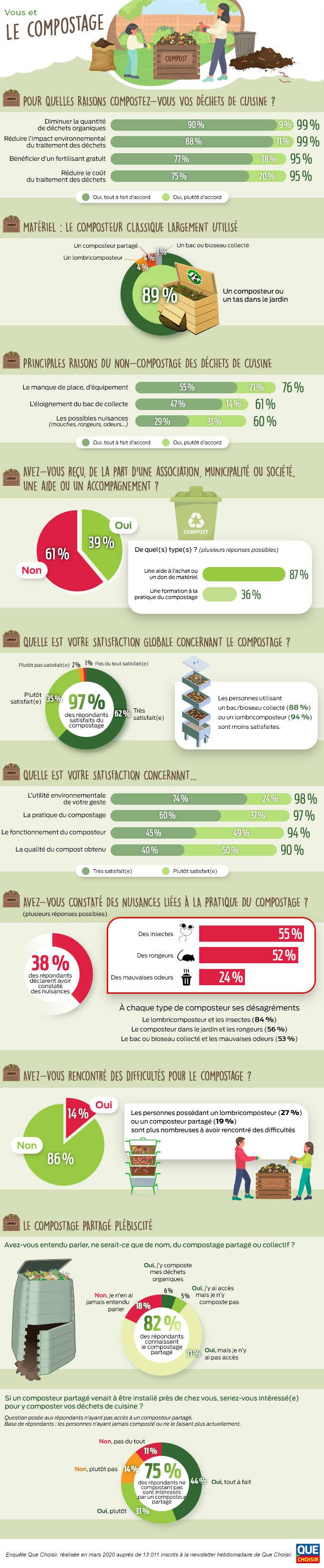 infographie vous et le compostage