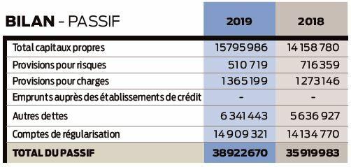 2019 accounts UFC-Que Choisir balance sheet liabilities