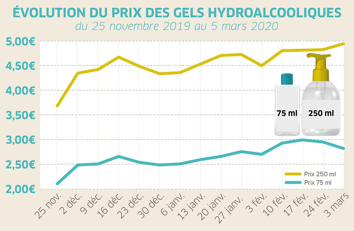 Évolution du prix des gels hydroalcooliques
