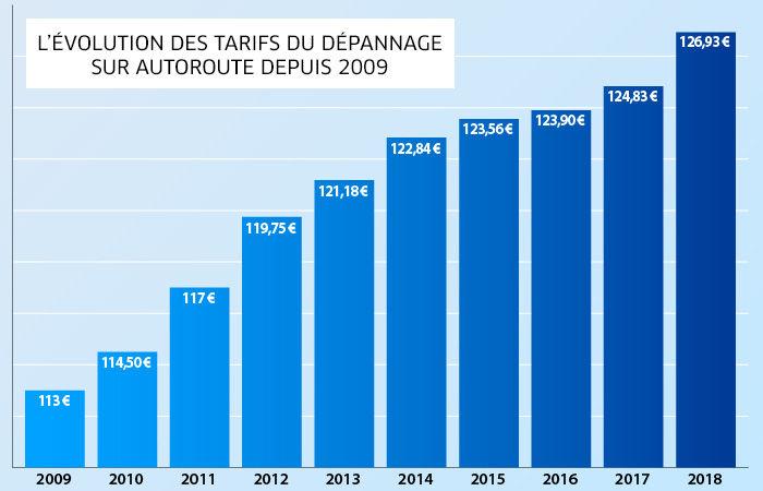 evolution-tarifs-depannage-sur-autoroute-2018
