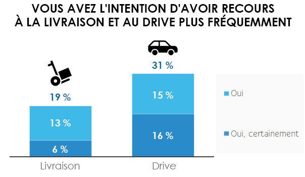 infographie 1 coronavirus enquete confinement achats drive