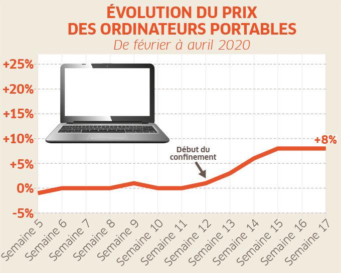 courbes prix ordinateurs