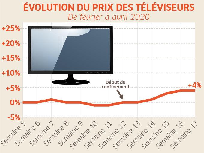courbe prix televiseurs