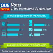 Garantie des produits (infographie)Vous et les extensions de garantie