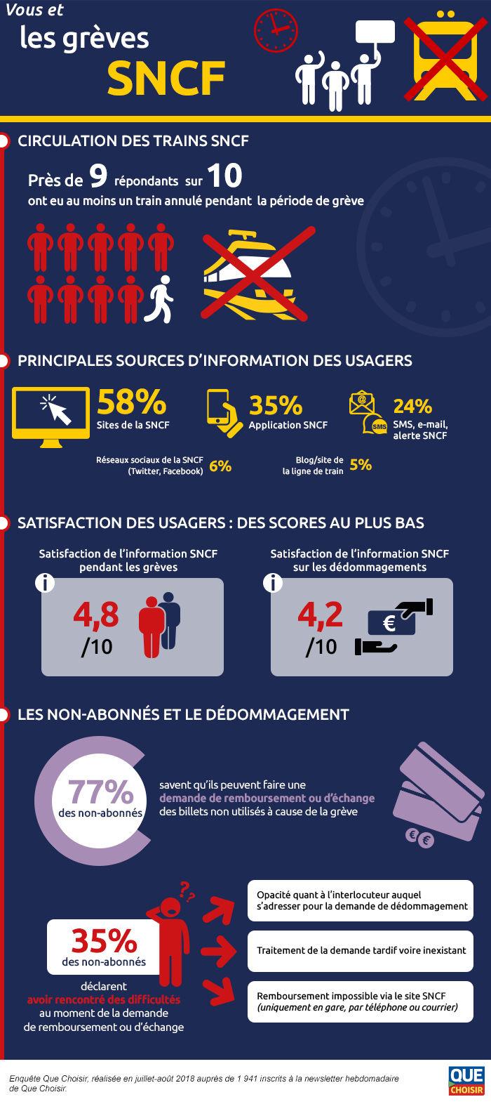 infographie-vous-et-les-greves-sncf