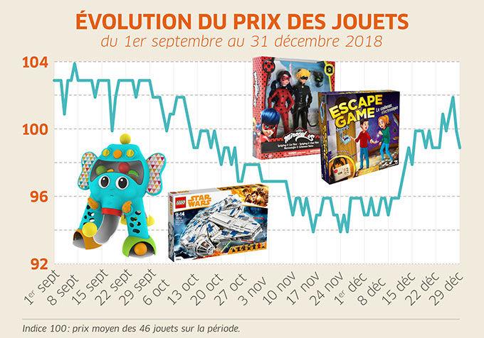 Courbe du prix des jouets en 2018