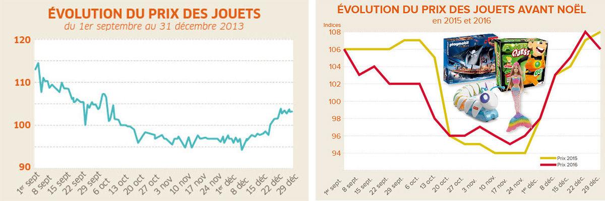 Evolution des prix des jouets en 2013 et 2016