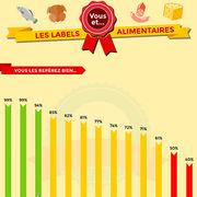 Labels alimentaires (infographie)Vous et les labels alimentaires