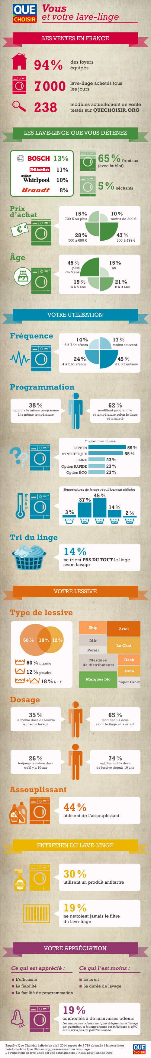 lave linge infographie vous et votre lave linge actualit ufc que choisir. Black Bedroom Furniture Sets. Home Design Ideas