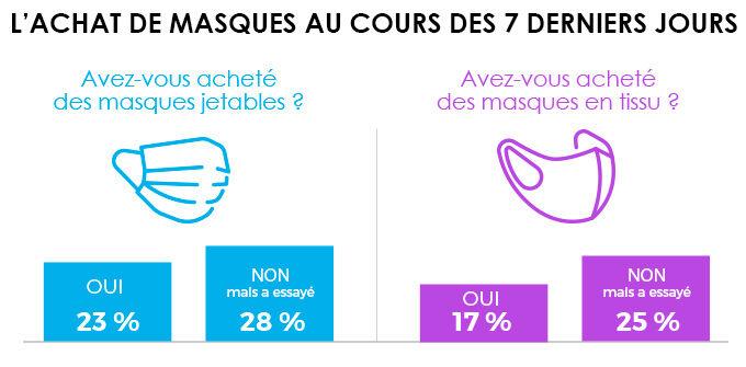 infographie 6 coronavirus achat masques