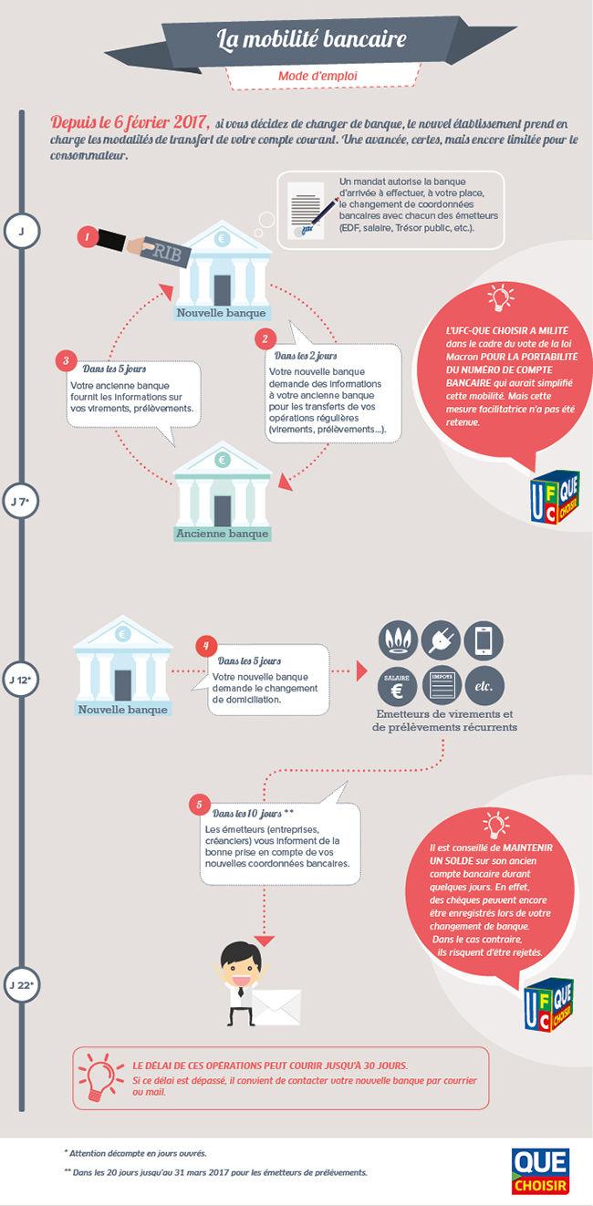 Mobilite Bancaire Infographie Mode D Emploi Pour Changer De