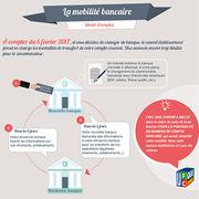 Mobilité bancaire (infographie)Mode d'emploi pour changer de banque