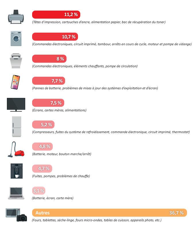 infographie bilan observatoire des pannes