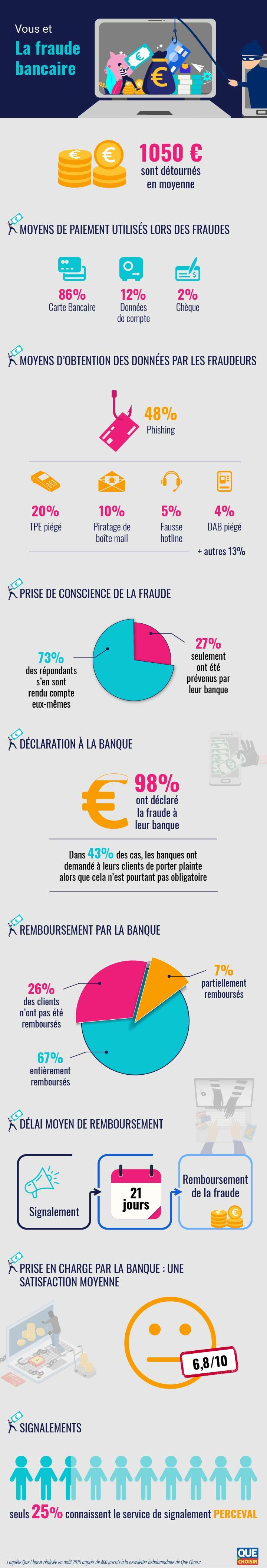infographie fraude bancaire