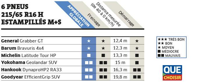 Pneu Hiver Comparatif >> Pneus M S Boue Et Neige Encore Des Progres A Faire