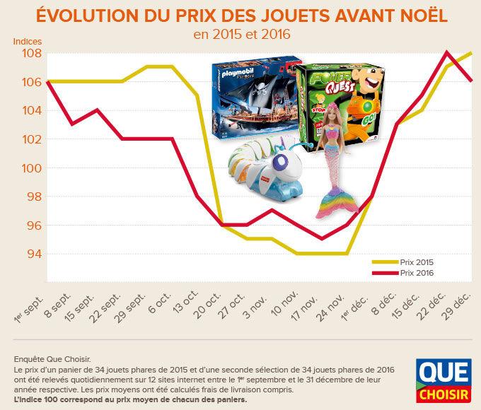 Evolution du prix des jouets (2017)