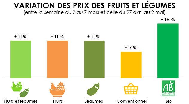 infographie variation prix fruits et legumes semaine 7
