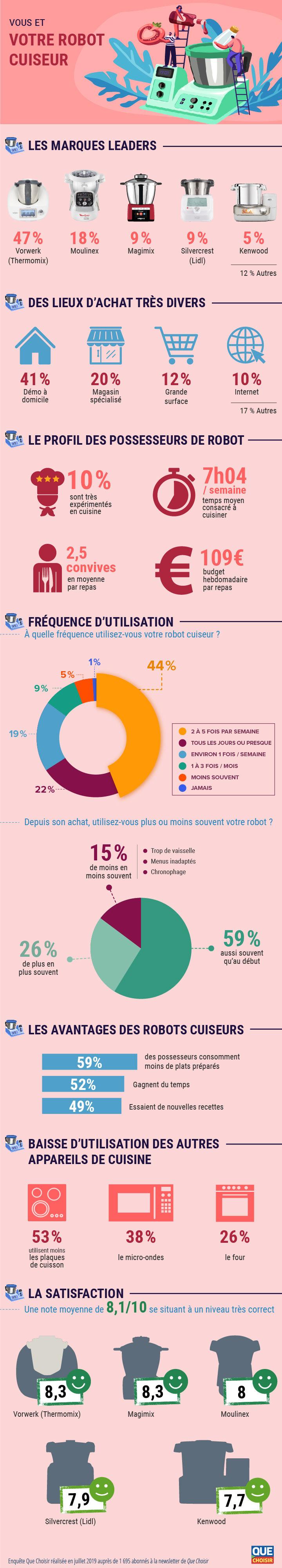 infographie vous et les robots cuiseurs