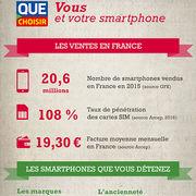 Smartphone (infographie)Vous et votre smartphone