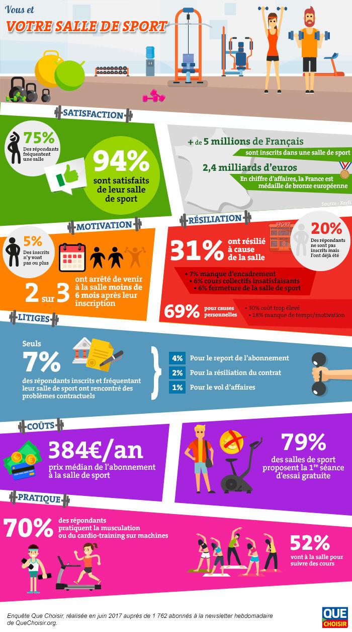 infographie-vous-et-votre-salle-de-sport