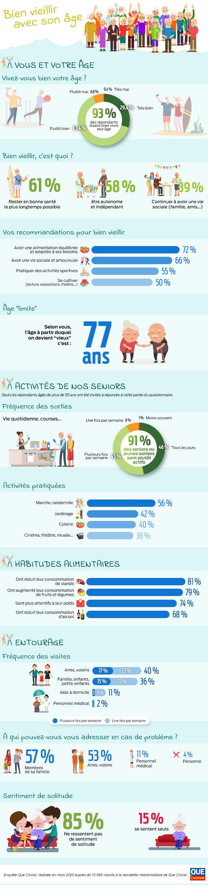 infographie vous et le bien vieillir v2