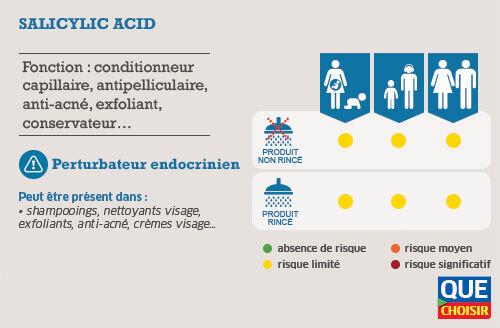 Les fiches des molécules toxiques à éviter - L'acide salicylique
