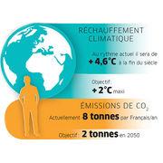 COP 21Comment réduire son impact climat